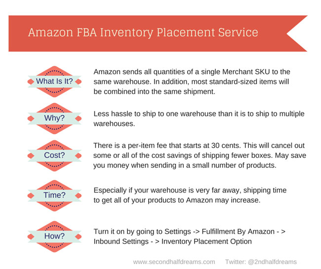 Inventory Placement Service
