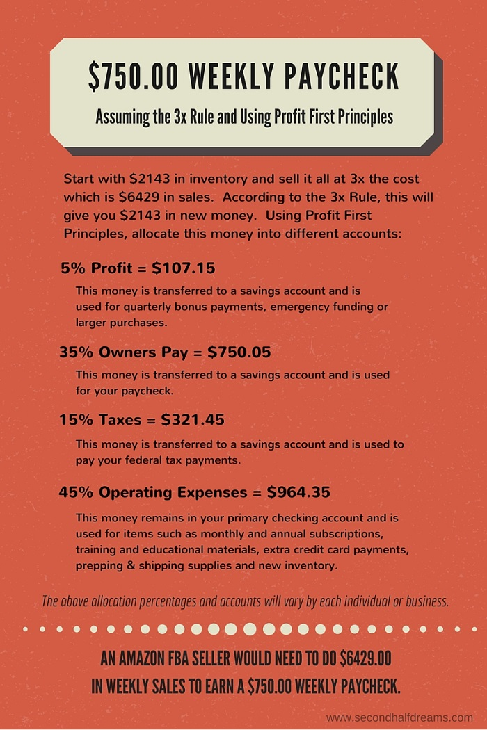 Amazon FBA Paycheck Example