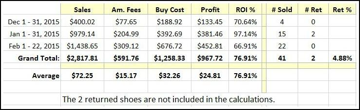 Snapshot of Amazon FBA shoe sales