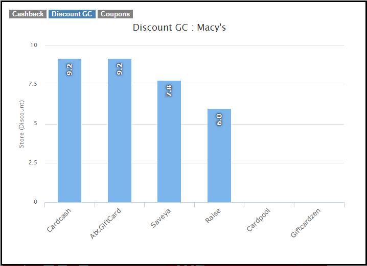macys-discounted-gc